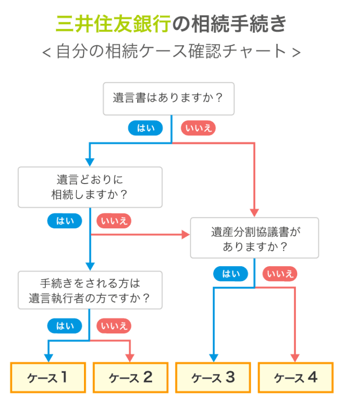 三井住友銀行の相続手続き 自分の相続ケース確認チャート