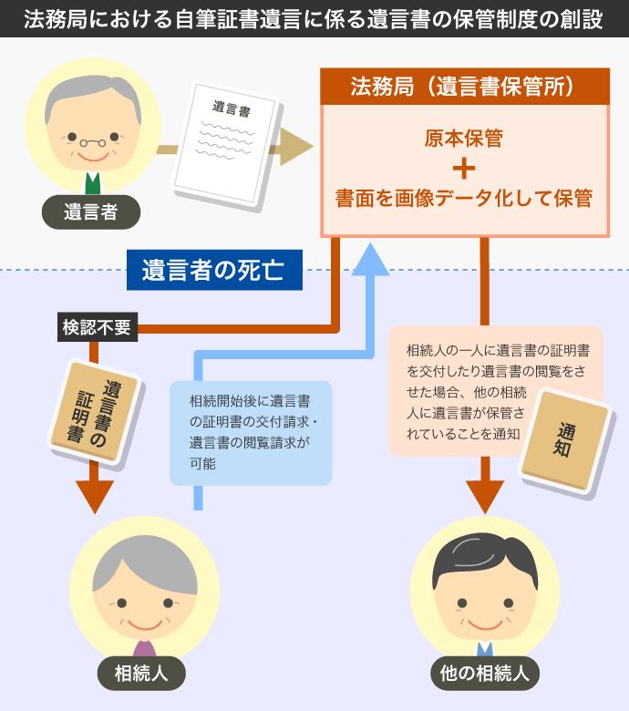 自筆証書遺言書の保管制度